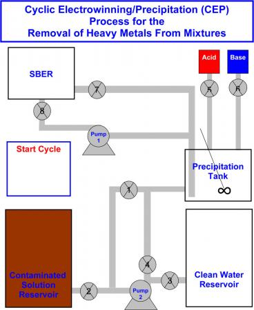 Heavy metal removal - Brown engineers have devised an automated system that combines chemical precipitation with electrolytic techniques in a cyclic fashion to remove mixtures of trace heavy metals from contaminated water.