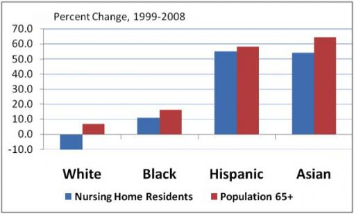 An old disparity - As the nation ages, the proportion of white elderly in nursing homes declines while the minority proportion increases. Whites, having greater economic resources, may be finding better alternatives.