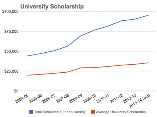 A steadily growing commitment - Brown University's financial aid budget will grow 5.6 percent to $95.2 million next year. It has more than doubled in the last eight years, averaging an annual increase of 9.4 percent for the last decade.Chart: Facts about financial aid