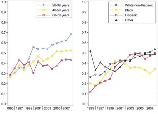 Three-year survival trends by age and race/ethnicity - Relative survival rates compare Burkitt lymphoma patients to similar controls who do not have the disease. Improvements in survival were statistically significant for all groups except patients aged 60 and older, left, and blacks, right.
