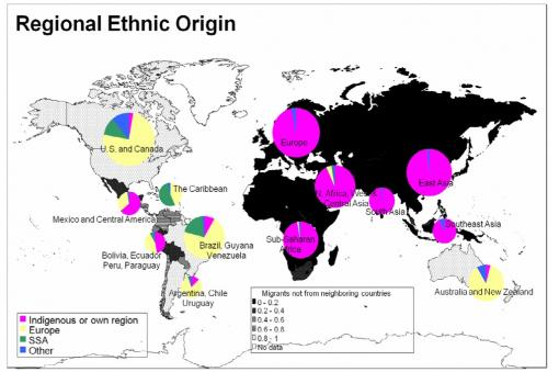 Migration Matrix - Today's populations on the Eurasian land mass consists almost entirely of indigenous populations, while the Americas and Australia are predominantly populated by descendants of immigrants.