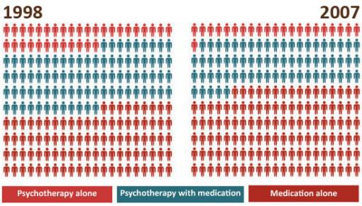Despite the evidence, a decline - Between 1998 and 2007 the percentage of patients in outpatient mental  health facilities receiving psychotherapy alone fell from 15.9 percent  to 10.5 percent, while the percentage of patients receiving medication alone  increased from 44.1 percent to 57.4 percent.