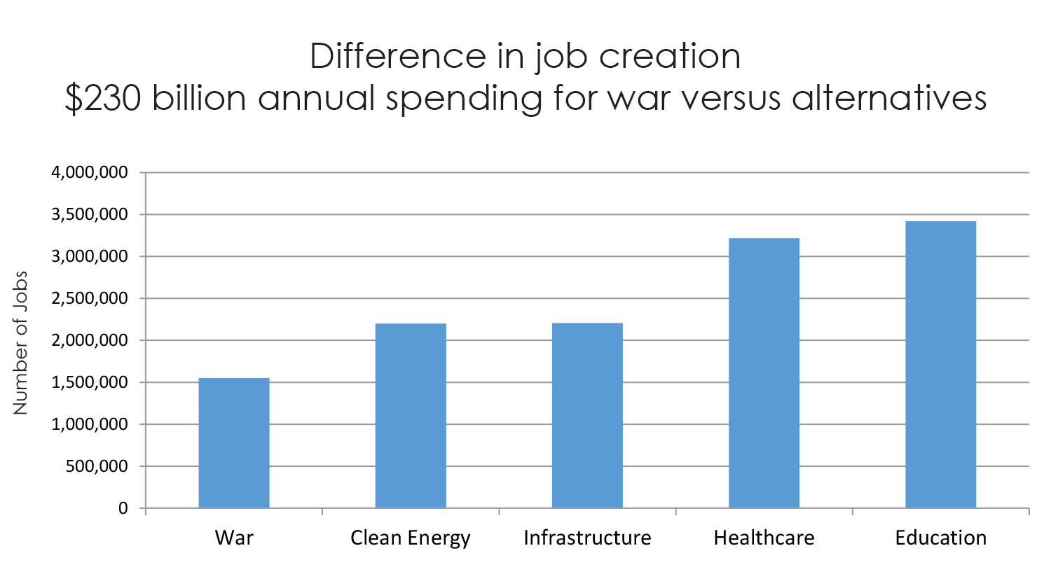 Study says domestic, not military spending, fuels job growth | News ...