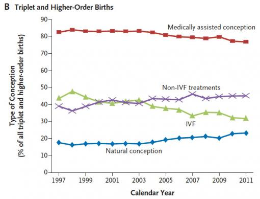 Trends in triplets - New estimates of multiple births suggest that while guidelines have reduced IVF's contribution to the percentage of medically assisted triplet (or higher order) births, non-IVF means are increasing their share.