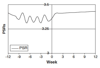 Anxious aftermath: A stressful event occurred at week zero. The PSR (psychiatric status rating) shows no acute reaction, but the trend line increases steadily through week 12.Credit: Keller Lab/Brown University