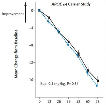 "Bapineuzumab and placebo: DAD (Disability Assessment for Dementia) scores worsened on average during the 78-week trial, with ""bapi"" (dotted blue line) showing no improvement over placebo."