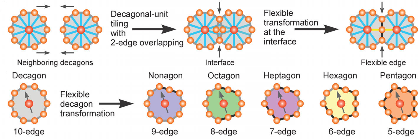 Chemists create new quasicrystal material from nanoparticle building blocks Rule