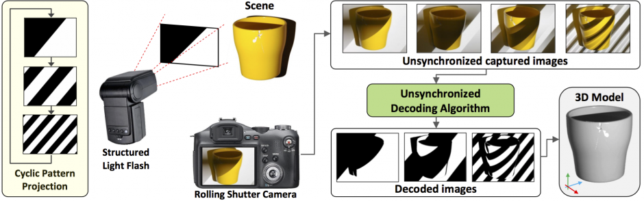 illustration of 3D scanning